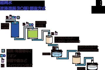 超純水 逆浸透膜製造方式
