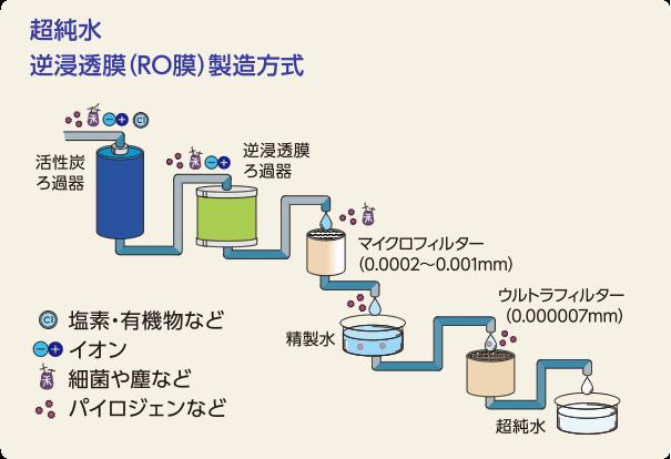 RO膜(逆浸透膜)