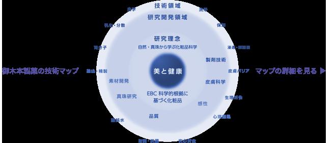 御木本製薬の技術マップ
