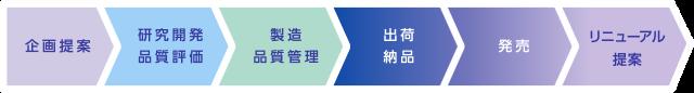 商品開発支援フローの図