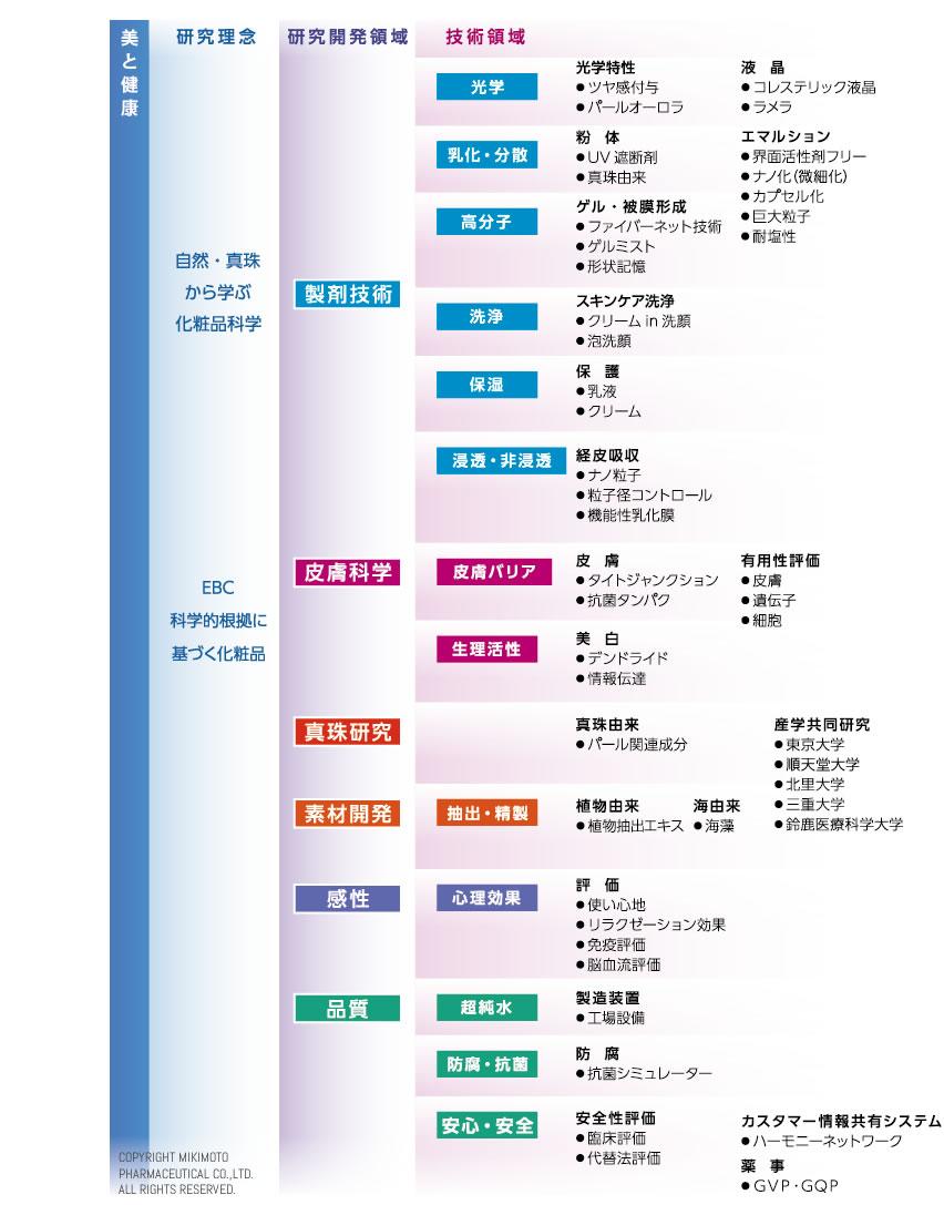 技術マップ表
